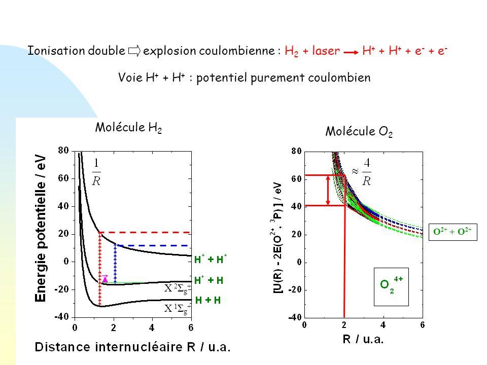 Ionisation double explosion coulombienne : H 2 + laser H + + H + + e - + e - Molécule H 2 Molécule O 2 Voie H + + H + : potentiel purement coulombien