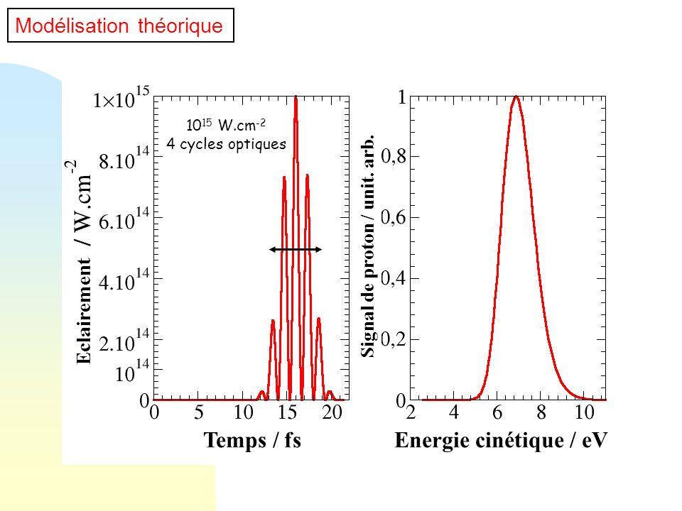 10 15 W.cm -2 4 cycles optiques Modélisation théorique Temps / fsEnergie cinétique / eV Eclairement Signal de proton / unit. arb.