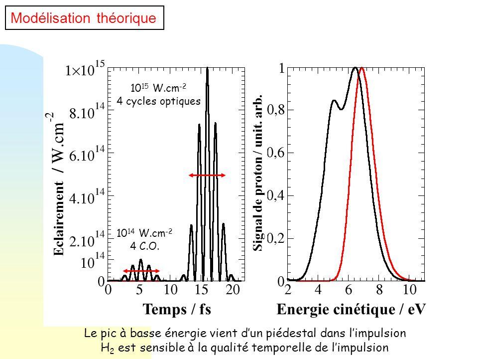10 14 W.cm -2 4 C.O. Le pic à basse énergie vient dun piédestal dans limpulsion H 2 est sensible à la qualité temporelle de limpulsion 10 15 W.cm -2 4