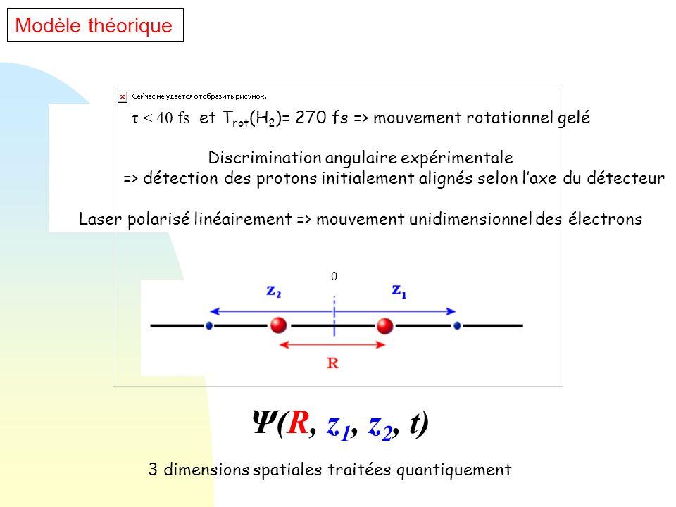 0 Modèle théorique τ mouvement rotationnel gelé Discrimination angulaire expérimentale => détection des protons initialement alignés selon laxe du dét