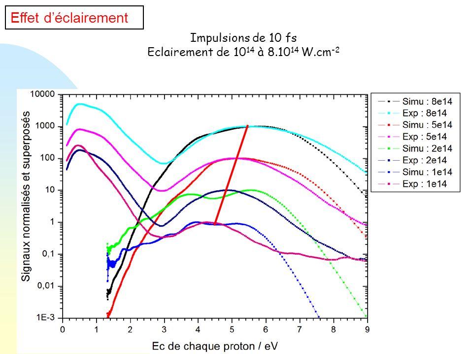 Impulsions de 10 fs Eclairement de 10 14 à 8.10 14 W.cm -2 Effet déclairement