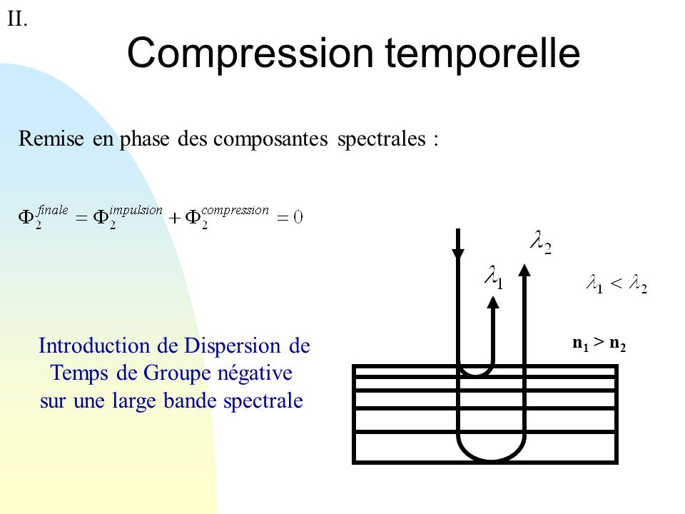 Compression temporelle n 1 > n 2 Introduction de Dispersion de Temps de Groupe négative sur une large bande spectrale Remise en phase des composantes