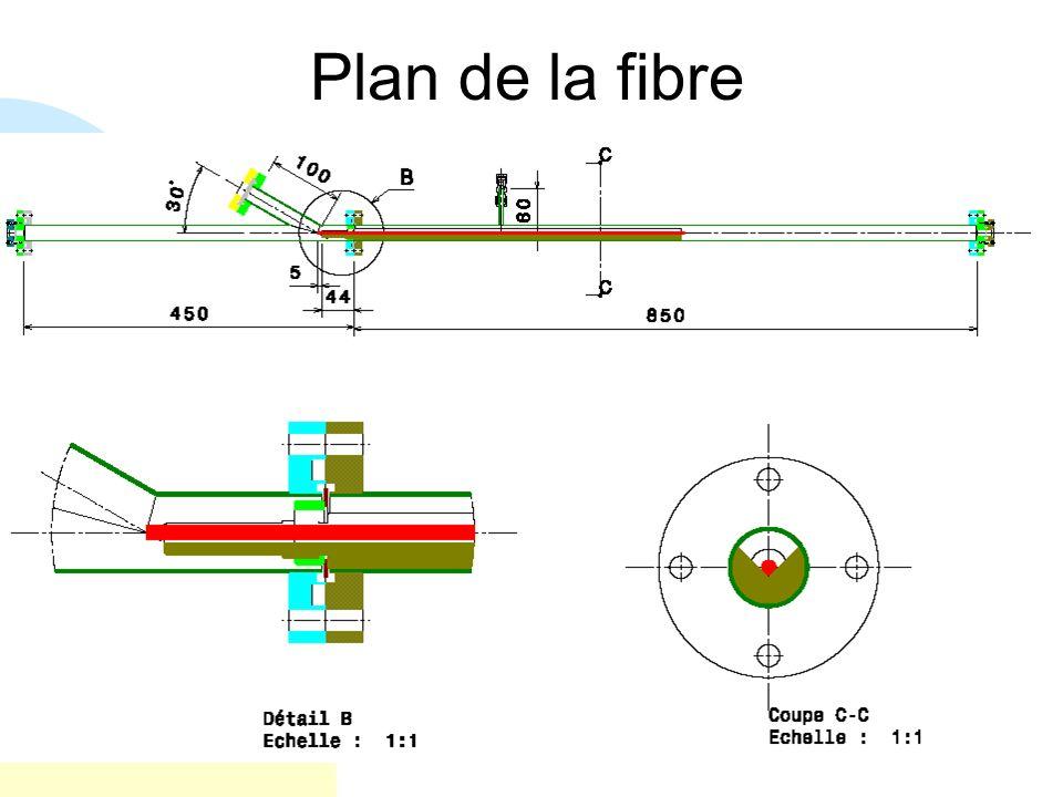Plan de la fibre