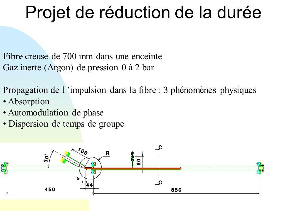 Projet de réduction de la durée Fibre creuse de 700 mm dans une enceinte Gaz inerte (Argon) de pression 0 à 2 bar Propagation de l impulsion dans la f