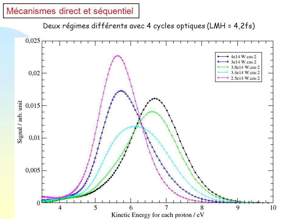 Deux régimes différents avec 4 cycles optiques (LMH = 4,2fs) Mécanismes direct et séquentiel