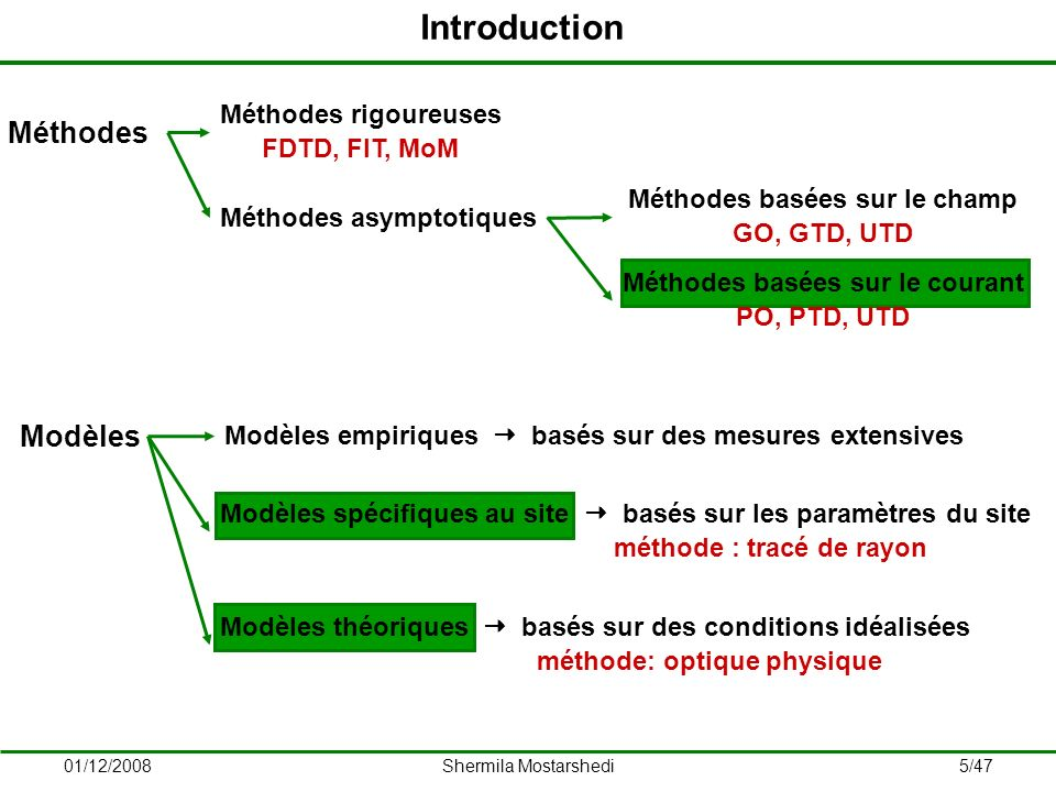 01/12/2008Shermila Mostarshedi6/47 1.Introduction 2.Principes déquivalence 3.Fonctions de Green 4.Application des fonctions de Green 5.Études statistiques 6.Conclusions et perspectives Plan de la présentation