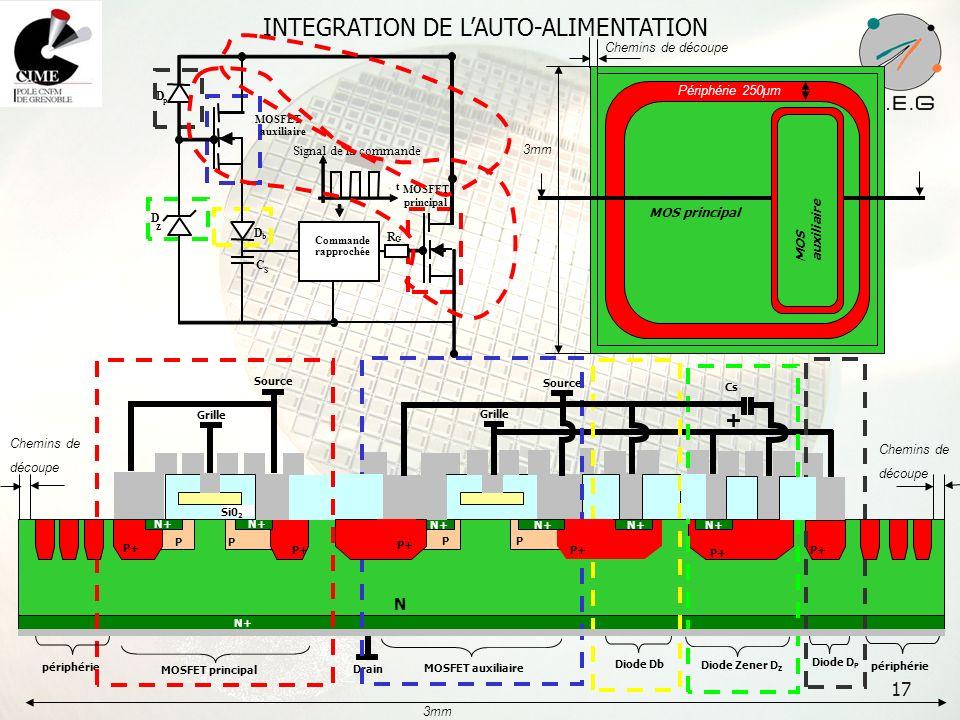 17 INTEGRATION DE LAUTO-ALIMENTATION Si0 2 N N+ Al Source Grille Drain P+ PP P P N+ Source Grille périphérie MOSFET auxiliaire Cs + Diode Db Diode Zen