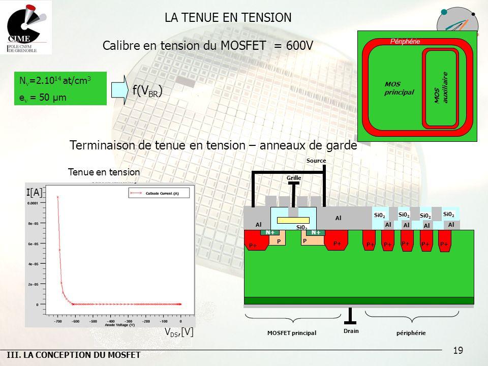 19 LA TENUE EN TENSION Calibre en tension du MOSFET = 600V Tenue en tension N =2.10 14 at/cm 3 e = 50 µm Périphérie MOS principal MOS auxiliaire f(V B
