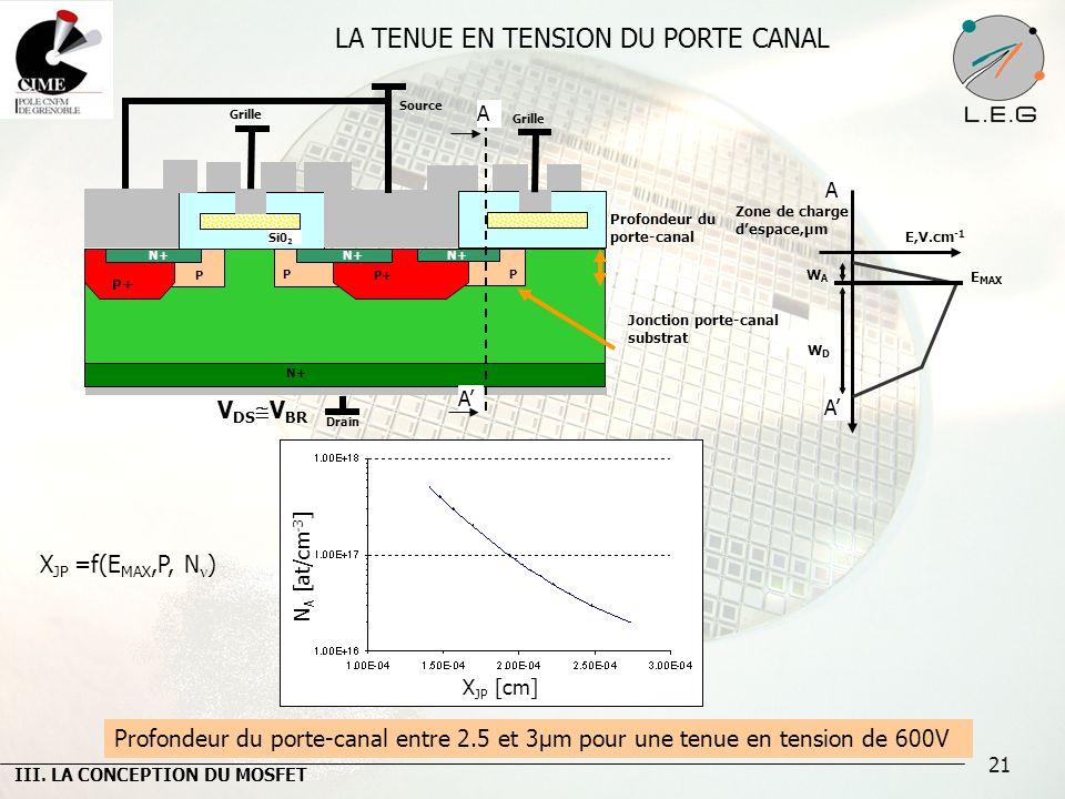 21 LA TENUE EN TENSION DU PORTE CANAL Si0 2 N+ Al Grille Drain P+ P P N+ P Grille N+ Profondeur du porte-canal E MAX Profondeur du porte-canal entre 2