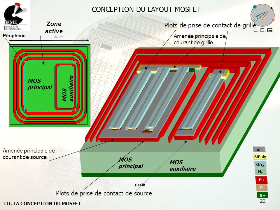 23 CONCEPTION DU LAYOUT MOSFET Amenée principale de courant de grille Plots de prise de contact de source Drain Amenée principale de courant de source