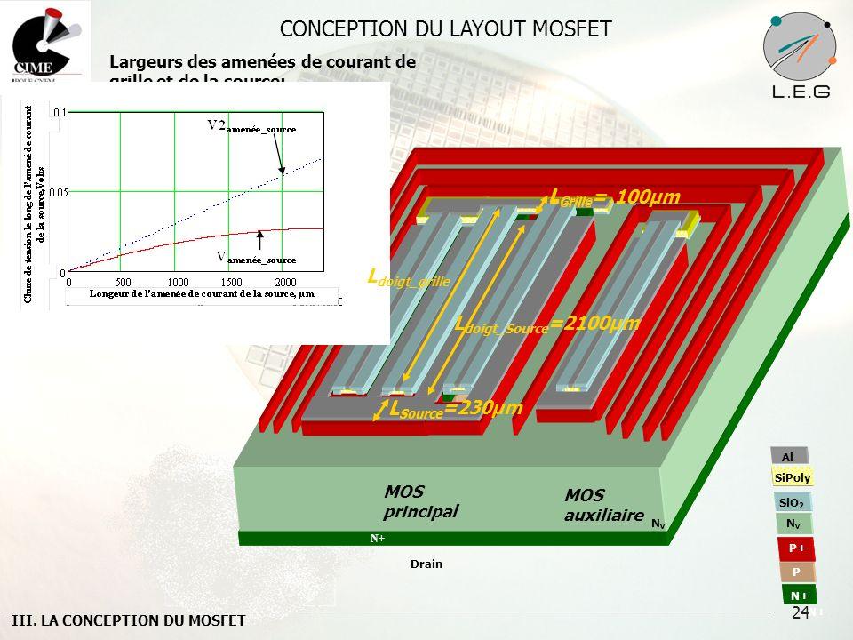 24 CONCEPTION DU LAYOUT MOSFET Largeurs des amenées de courant de grille et de la source: J MAX de laluminium Nombre des doigts Surface Active L intec