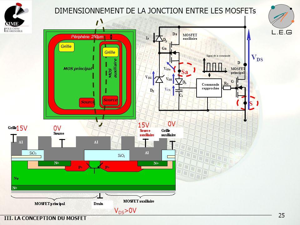 25 DIMENSIONNEMENT DE LA JONCTION ENTRE LES MOSFETs Périphérie 250µm Source Grille MOS principal MOS auxiliaire 15V V DS >0V Sa S 0V III. LA CONCEPTIO