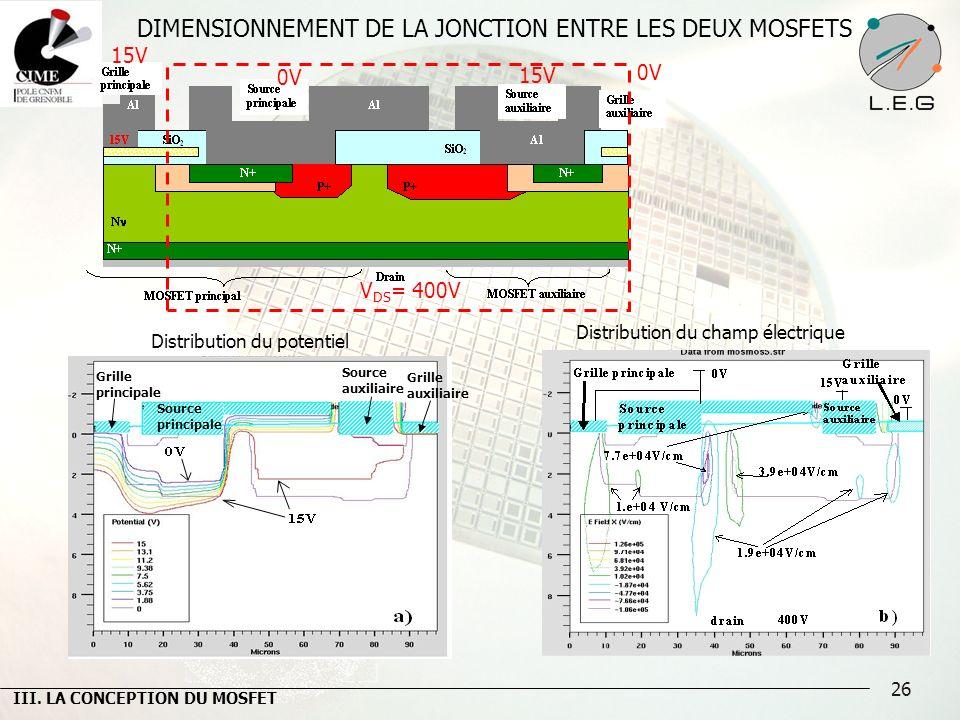 26 DIMENSIONNEMENT DE LA JONCTION ENTRE LES DEUX MOSFETS Distribution du potentiel Distribution du champ électrique III. LA CONCEPTION DU MOSFET Sourc
