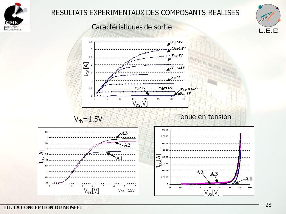 28 RESULTATS EXPERIMENTAUX DES COMPOSANTS REALISES Tenue en tension V th =1.5V Caractéristiques de sortie III. LA CONCEPTION DU MOSFET I DS [A] V GS [