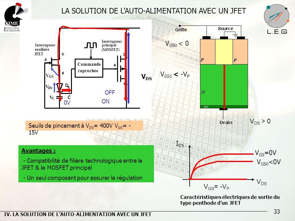 33 LA SOLUTION DE LAUTO-ALIMENTATION AVEC UN JFET I DS V DS V GS =0V Caractéristiques électriques de sortie du type penthode dun JFET V GS = -V P D Z