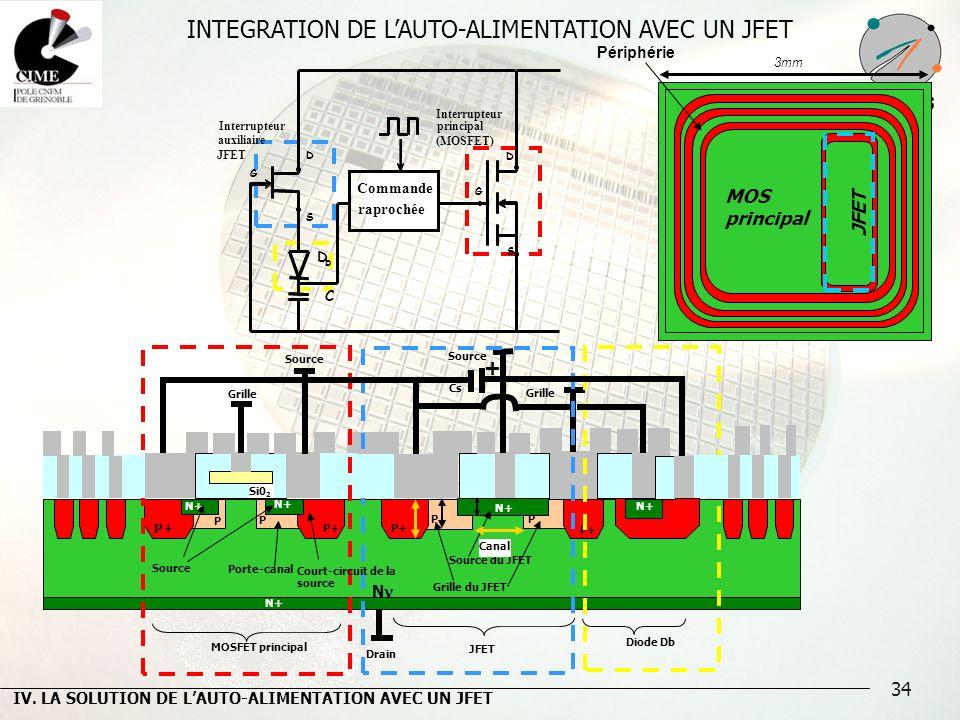 34 INTEGRATION DE LAUTO-ALIMENTATION AVEC UN JFET Si0 2 N N+ Al Source Grille Drain P+ P P P P N+ Grille Source JFET Cs + Diode Db MOSFET principal Po