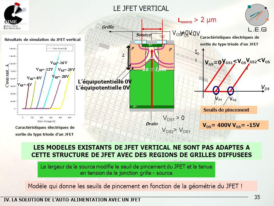 35 LE JFET VERTICAL V GS =0 IDSIDS V DS V GS2 <V GS 1 V P1 V P2 Drain Grille V GS1 <V GS Caractéristiques électriques de sortie du type triode dun JFE