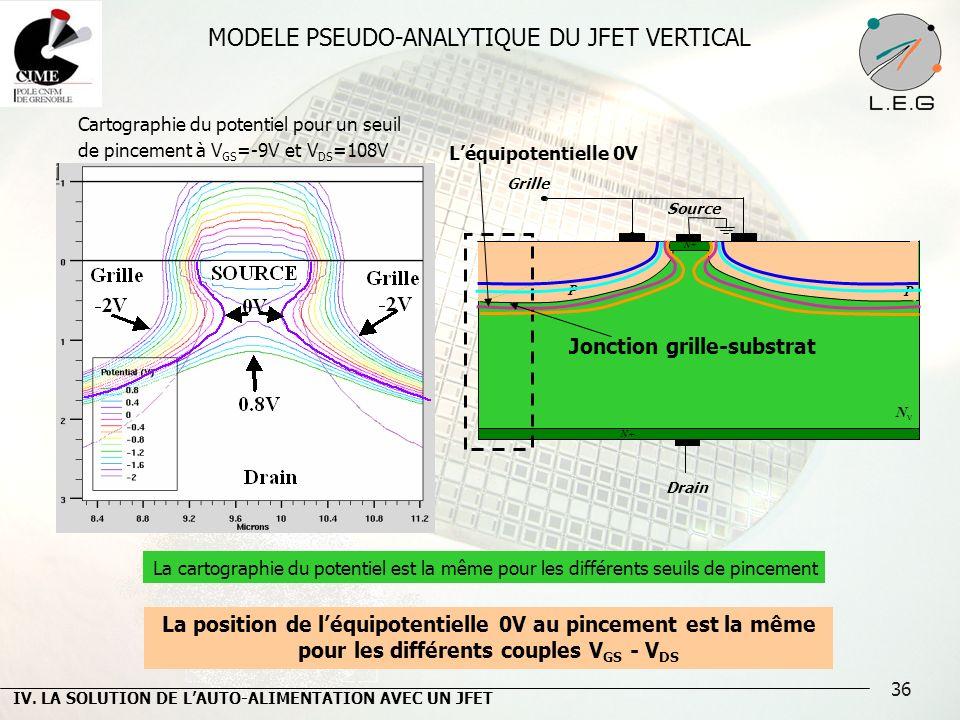36 MODELE PSEUDO-ANALYTIQUE DU JFET VERTICAL Cartographie du potentiel pour un seuil de pincement à V GS =-9V et V DS =108V IV. LA SOLUTION DE LAUTO-A