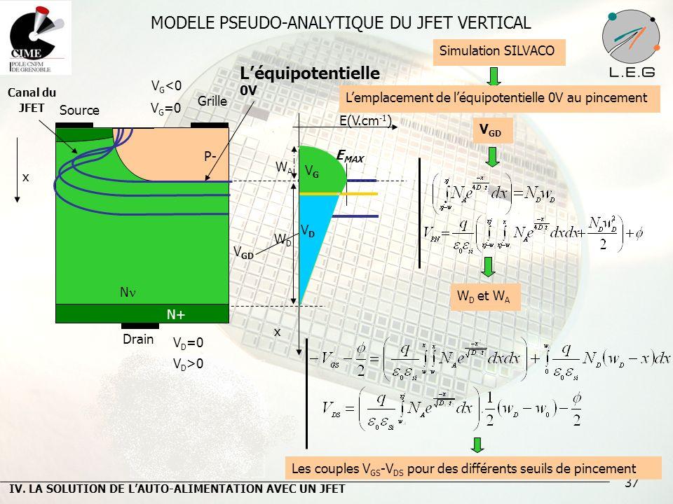 37 MODELE PSEUDO-ANALYTIQUE DU JFET VERTICAL V G <0 Source Léquipotentielle 0V N Drain Canal du JFET x E(V.cm -1 ) E MAX x P- N+ Grille V D >0 WAWA WD