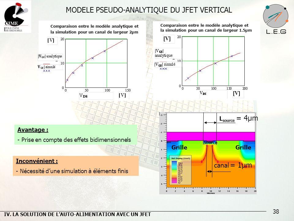 38 Comparaison entre le modèle analytique et la simulation pour un canal de largeur 2µm Comparaison entre le modèle analytique et la simulation pour u