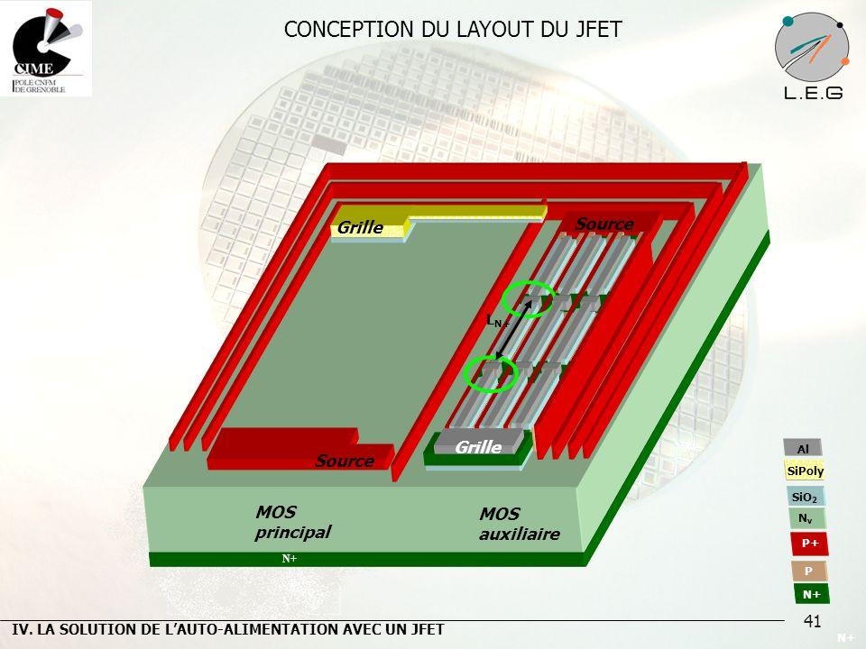 41 IV. LA SOLUTION DE LAUTO-ALIMENTATION AVEC UN JFET N+ MOS principal MOS auxiliaire N+ P P+ NvNv SiO 2 SiPoly Source Grille Source Grille L N+ CONCE