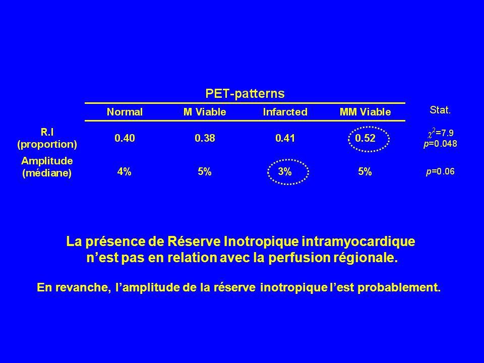 La présence de Réserve Inotropique intramyocardique nest pas en relation avec la perfusion régionale. En revanche, lamplitude de la réserve inotropiqu