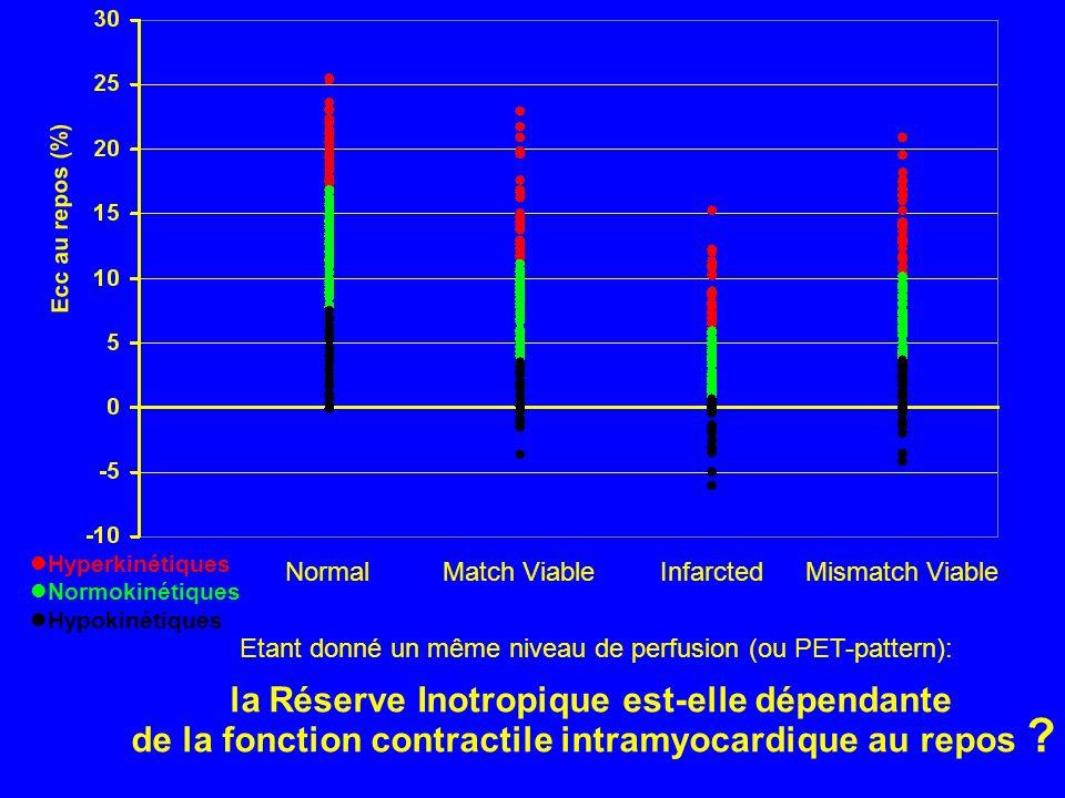 Normal Match Viable Mismatch Viable Infarcted Hyperkinétiques Normokinétiques Hypokinétiques Etant donné un même niveau de perfusion (ou PET-pattern):