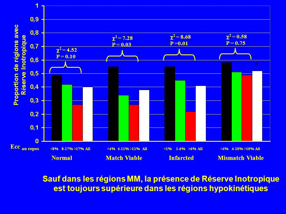 17% All 11% All 6% All 10% All NormalMatch ViableInfarctedMismatch Viable Ecc au repos Proportion de r é gions avec R é serve Inotropique 2 = 4.52 P =