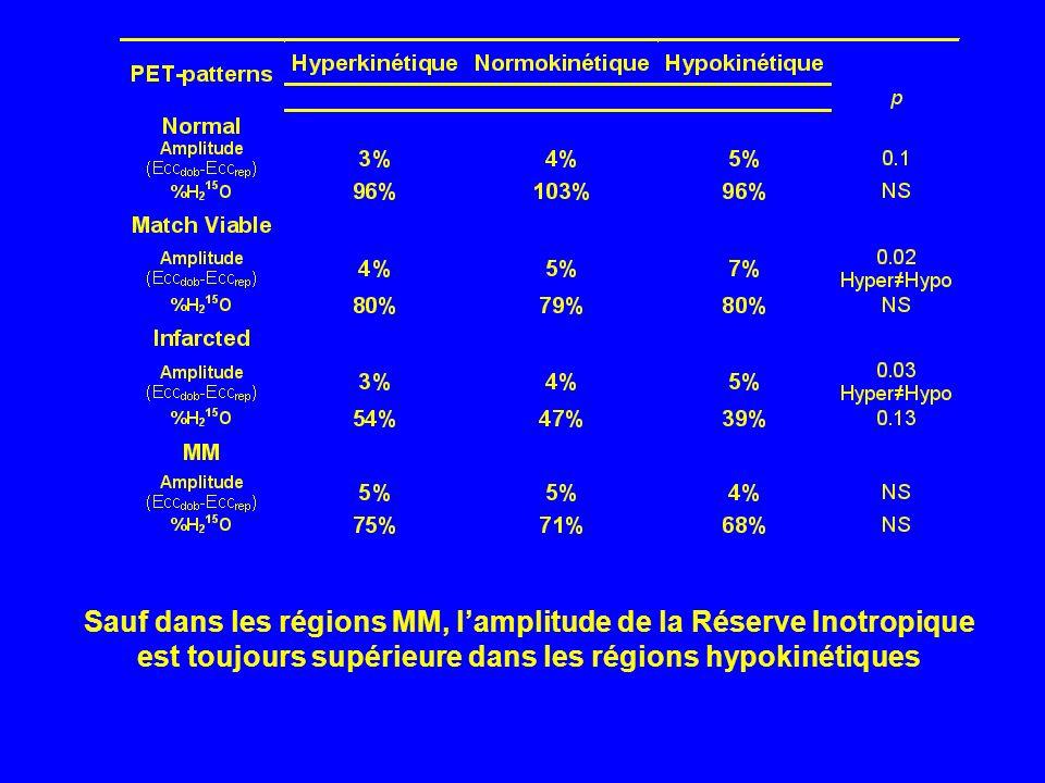 Sauf dans les régions MM, lamplitude de la Réserve Inotropique est toujours supérieure dans les régions hypokinétiques