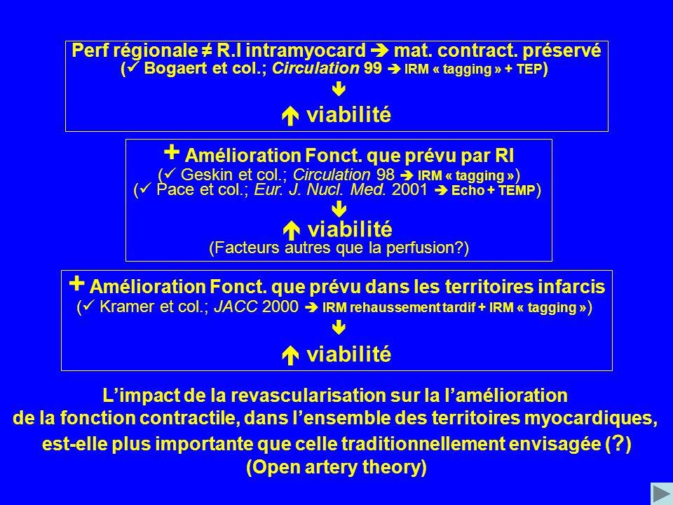 Perf régionale R.I intramyocard mat. contract. préservé ( Bogaert et col.; Circulation 99 IRM « tagging » + TEP ) viabilité + Amélioration Fonct. que