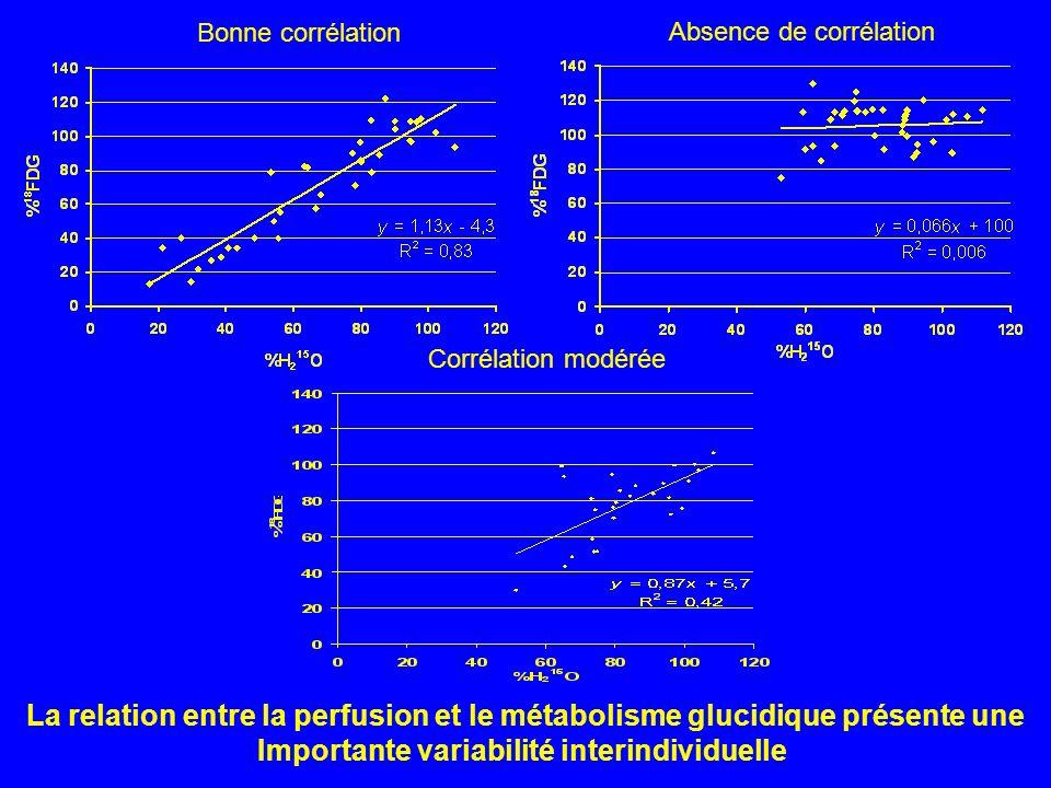 La relation entre la perfusion et le métabolisme glucidique présente une Importante variabilité interindividuelle Bonne corrélation Absence de corréla