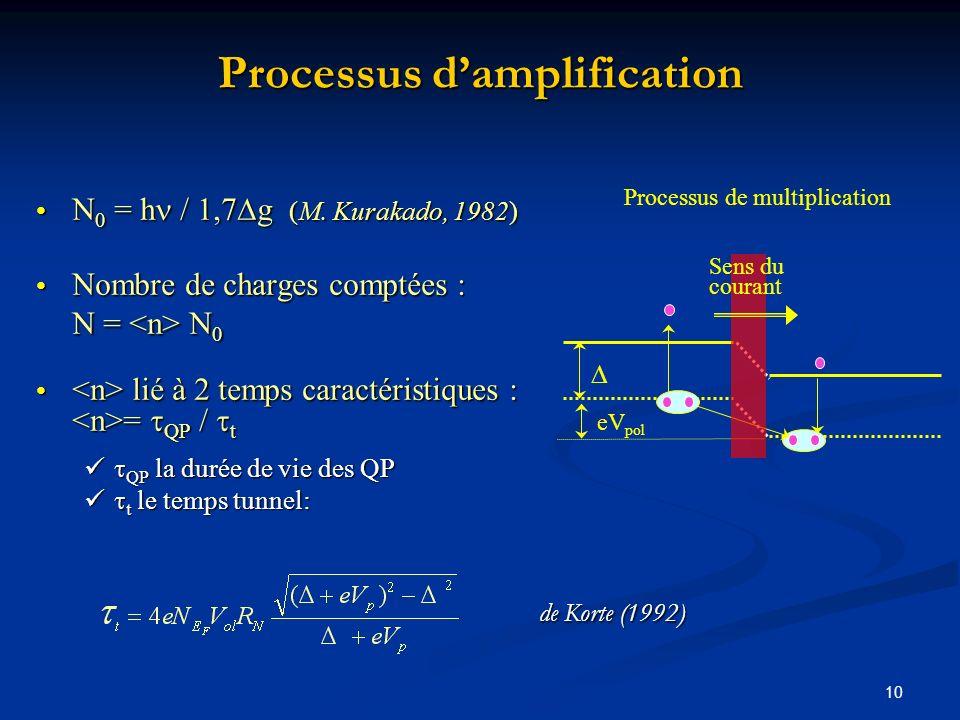 10 Processus damplification N 0 = h / 1,7 g (M. Kurakado, 1982) N 0 = h / 1,7 g (M. Kurakado, 1982) Nombre de charges comptées : N = N 0 Nombre de cha