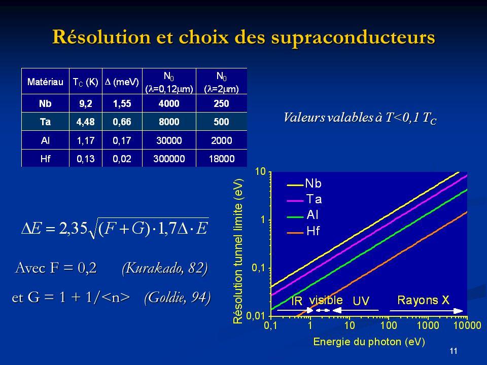 11 Résolution et choix des supraconducteurs Valeurs valables à T<0,1 T C Avec F = 0,2 (Kurakado, 82) et G = 1 + 1/ (Goldie, 94)