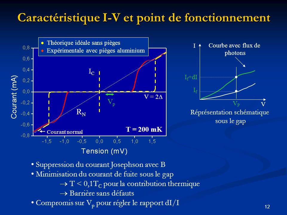 12 Caractéristique I-V et point de fonctionnement V = 2 Courant normal RNRN T = 200 mK VpVp ICIC Théorique idéale sans pièges Expérimentale avec piège