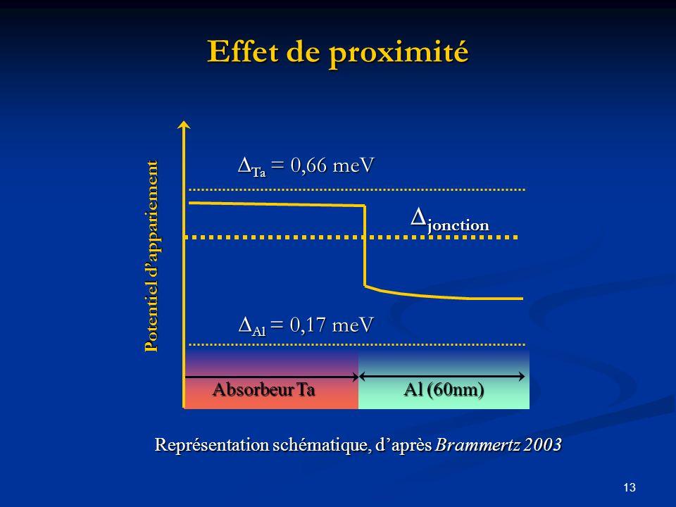 13 Effet de proximité Al (60nm) Absorbeur Ta Potentiel dappariement Ta = 0,66 meV Ta = 0,66 meV jonction jonction Al = 0,17 meV Al = 0,17 meV Représen
