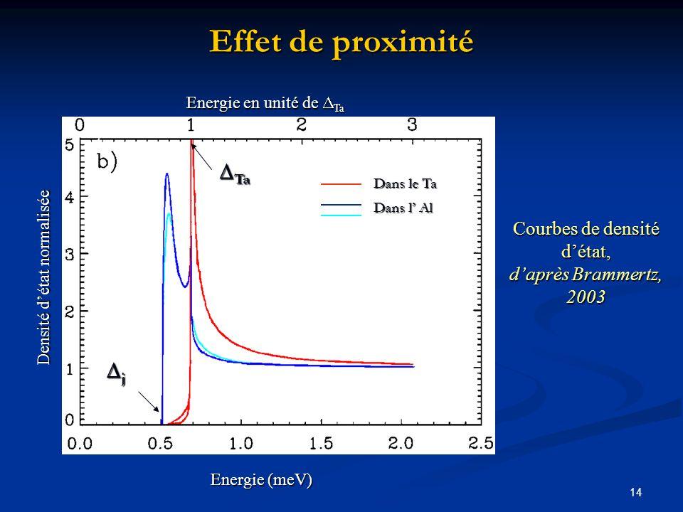 14 Effet de proximité Densité détat normalisée Energie (meV) Dans le Ta Dans l Al Energie en unité de Ta j Ta Ta Courbes de densité détat, daprès Bram