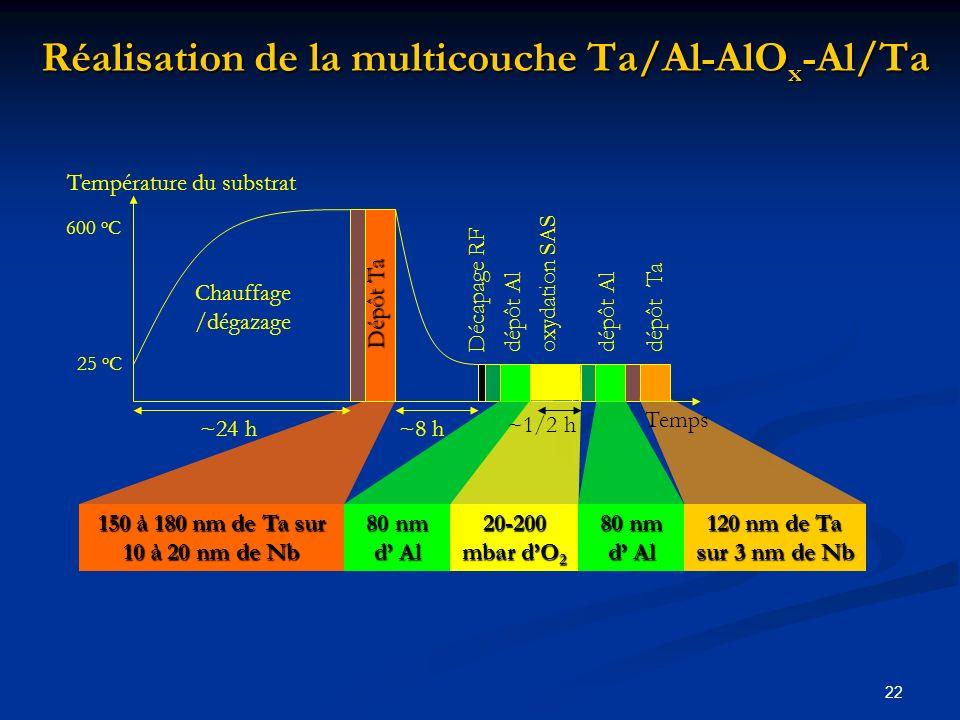22 Réalisation de la multicouche Ta/Al-AlO x -Al/Ta Température du substrat 25 o C 600 o C Temps Chauffage /dégazage dépôt Al dépôt Ta dépôt Al oxydat