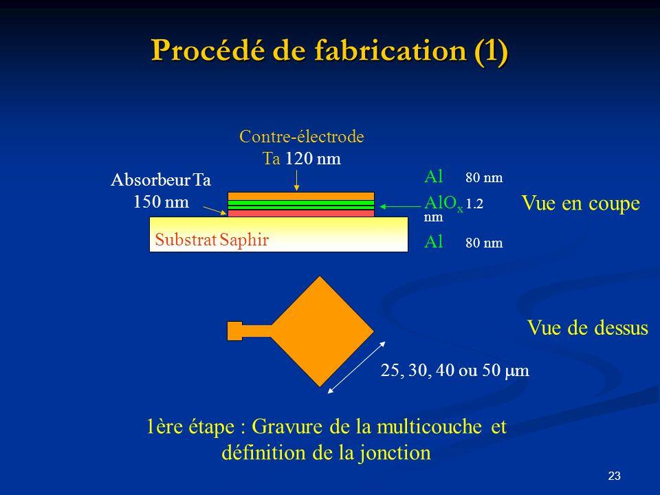 23 Procédé de fabrication (1) Junction (few 10 m m) 1ère étape : Gravure de la multicouche et définition de la jonction Al 80 nm AlO x 1.2 nmAl 80 nm