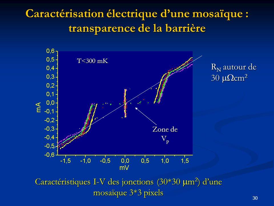 30 Caractérisation électrique dune mosaïque : transparence de la barrière Caractéristiques I-V des jonctions (30*30 m 2 ) dune mosaïque 3*3 pixels R N