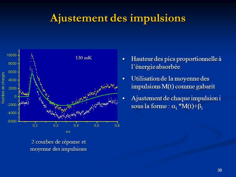 38 Ajustement des impulsions Hauteur des pics proportionnelle à lénergie absorbée Utilisation de la moyenne des impulsions M(t) comme gabarit Ajusteme
