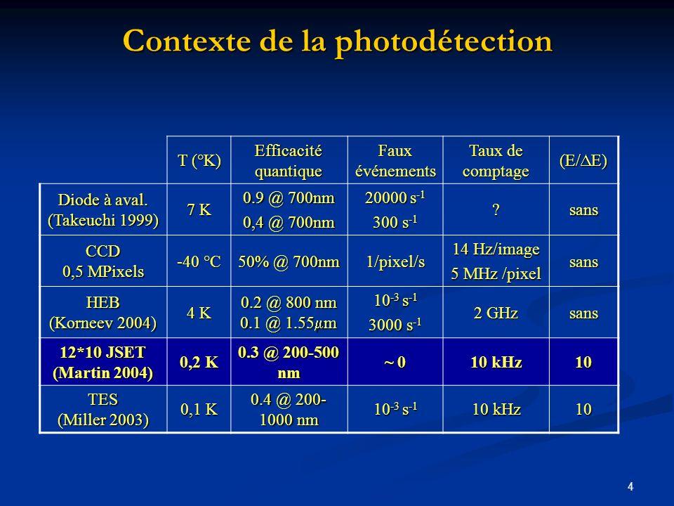 4 Contexte de la photodétection T (°K) Efficacité quantique Faux événements Taux de comptage (E/ E) Diode à aval. (Takeuchi 1999) 7 K 0.9 @ 700nm 0,4
