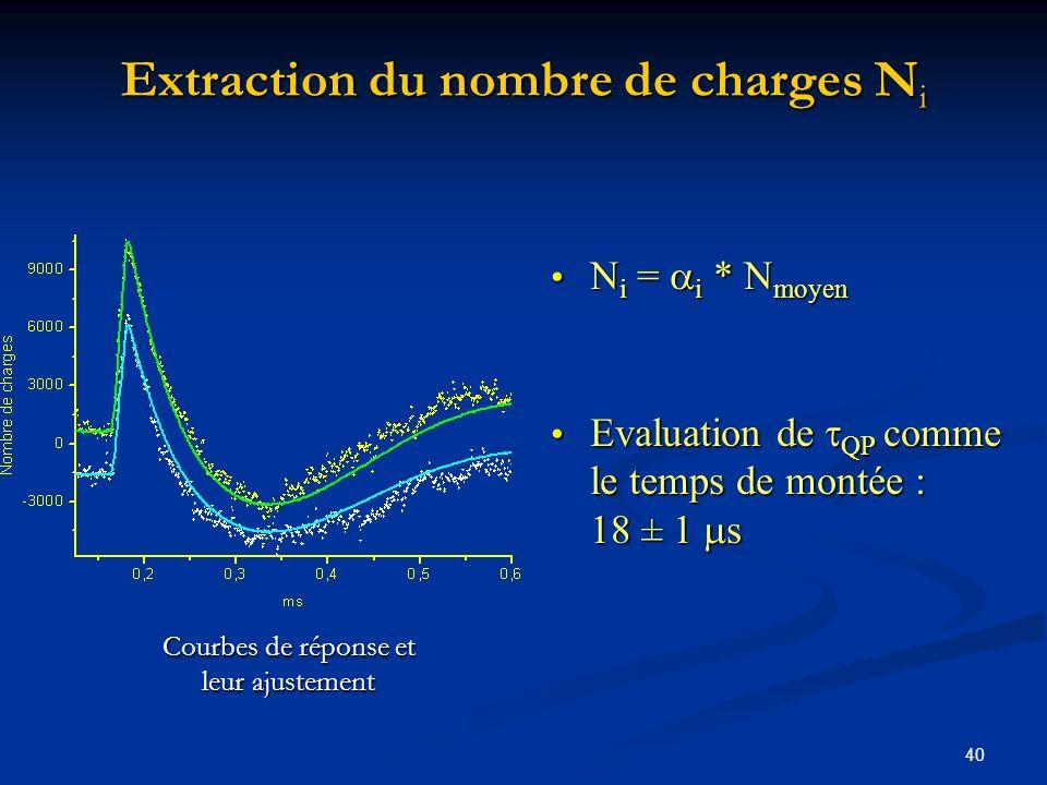 40 Courbes de réponse et leur ajustement N i = i * N moyen N i = i * N moyen Evaluation de QP comme le temps de montée : 18 ± 1 s Evaluation de QP com