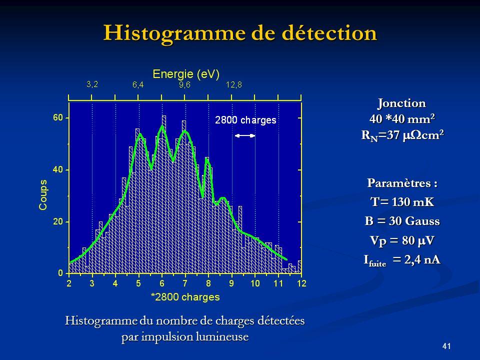 41 Jonction 40 *40 mm 2 R N =37 cm 2 Paramètres : T= 130 mK B = 30 Gauss Vp = 80 V I fuite = 2,4 nA Histogramme du nombre de charges détectées par imp