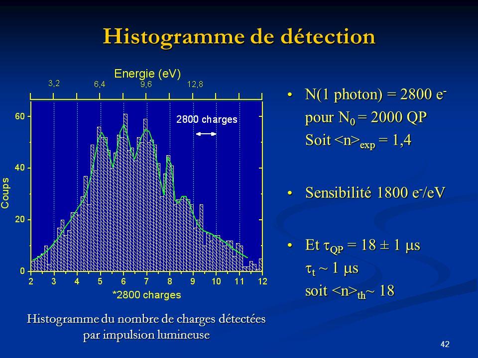 42 Histogramme de détection N(1 photon) = 2800 e - pour N 0 = 2000 QP Soit exp = 1,4 Sensibilité 1800 e - /eV Et QP = 18 ± 1 s t ~ 1 s soit th ~ 18 Hi