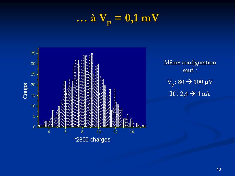 43 … à V p = 0,1 mV Même configuration sauf : V p : 80 100 V If : 2,4 4 nA