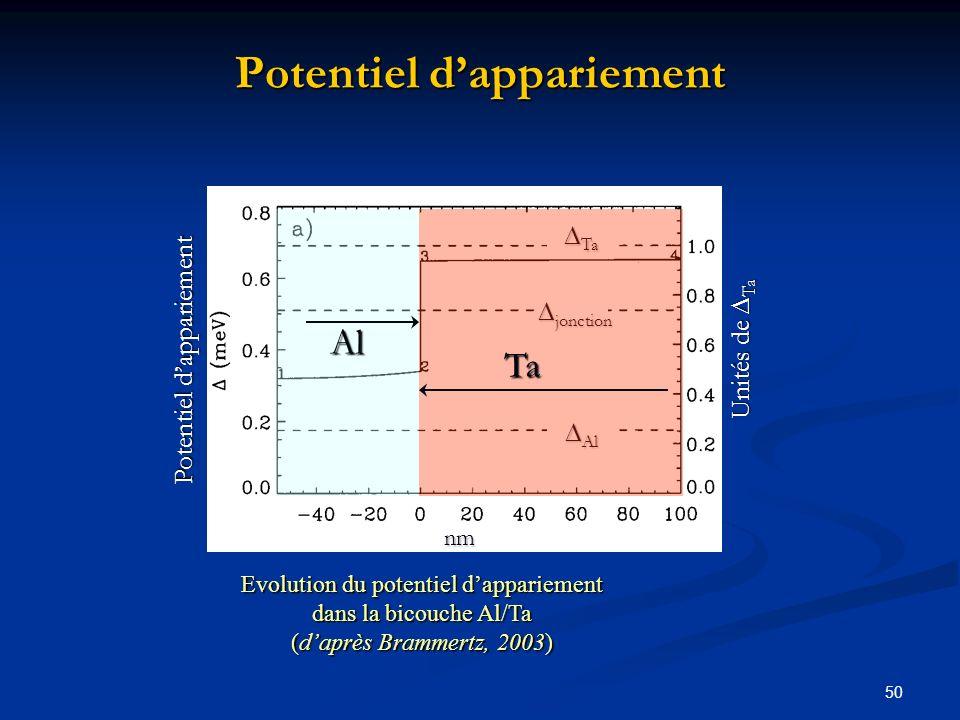 50 Potentiel dappariement Al Al Ta Ta jonction jonction Ta Al Unités de Ta nm Evolution du potentiel dappariement dans la bicouche Al/Ta (daprès Bramm