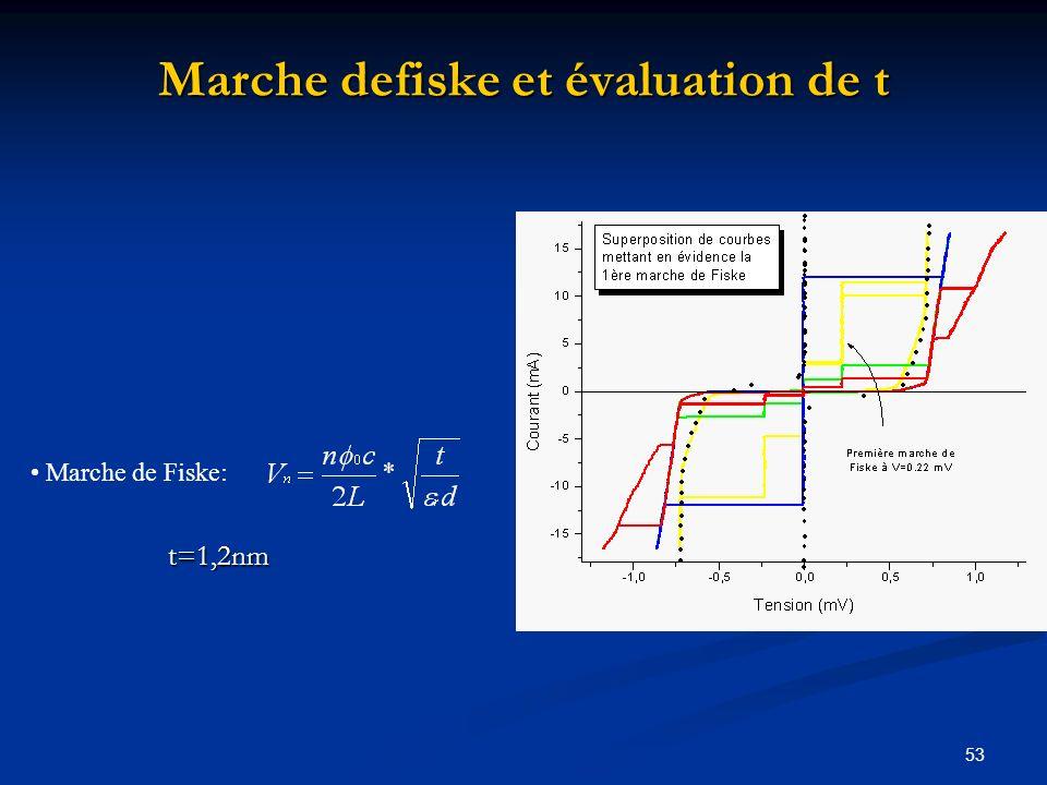 53 Marche defiske et évaluation de t Marche de Fiske: t=1,2nm