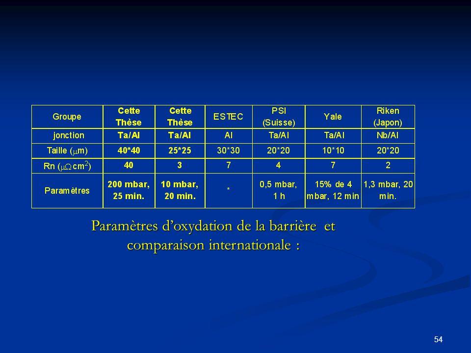 54 Paramètres doxydation de la barrière et comparaison internationale :