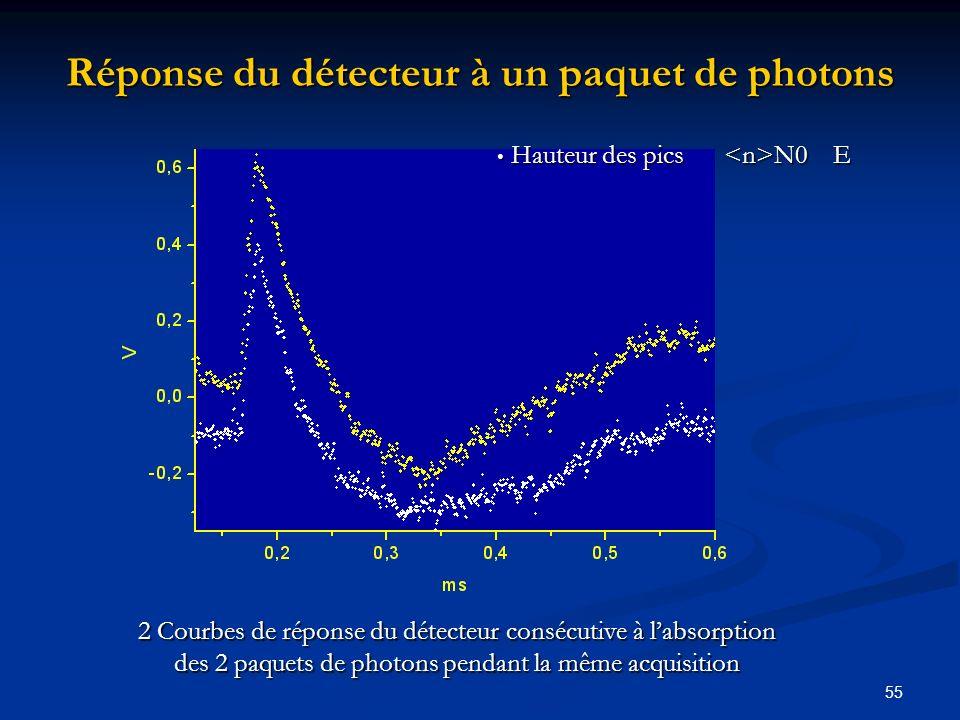 55 Réponse du détecteur à un paquet de photons 2 Courbes de réponse du détecteur consécutive à labsorption des 2 paquets de photons pendant la même ac