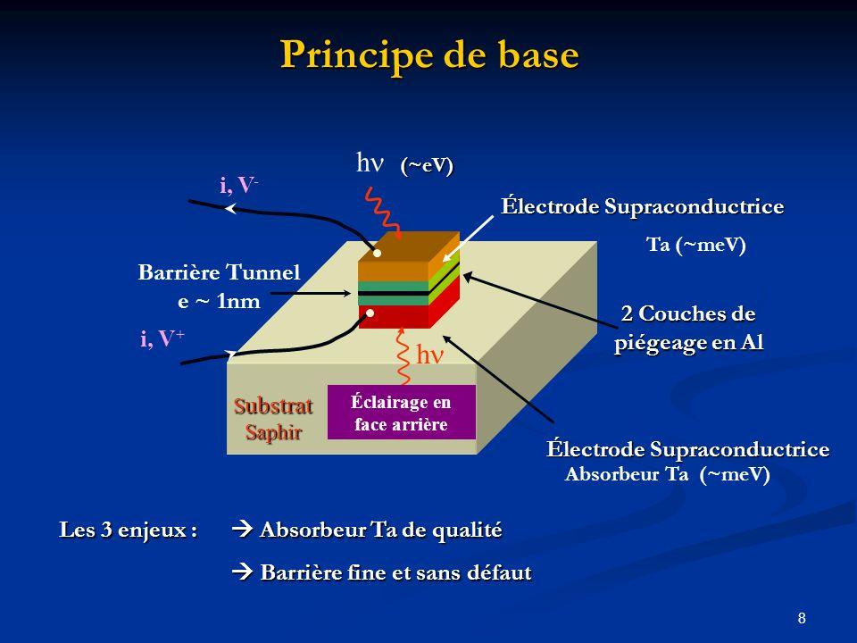 8 Principe de base Absorbeur Ta (~meV) S ubstrat Saphir i, V - i, V + Éclairage en face arrière h Barrière Tunnel e ~ 1nm Électrode Supraconductrice (